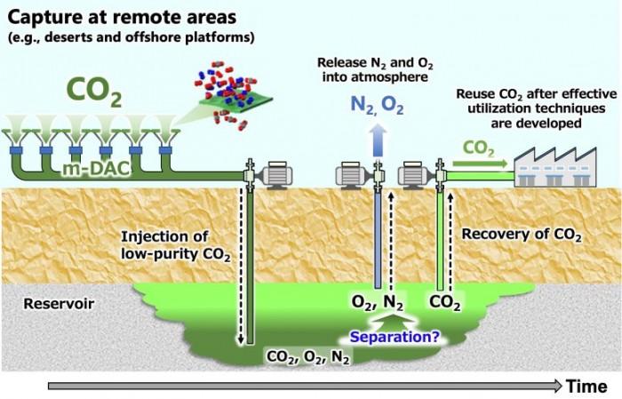 研究称通过直接空气捕集将二氧化碳进行地下储存是一种环保经济的方法