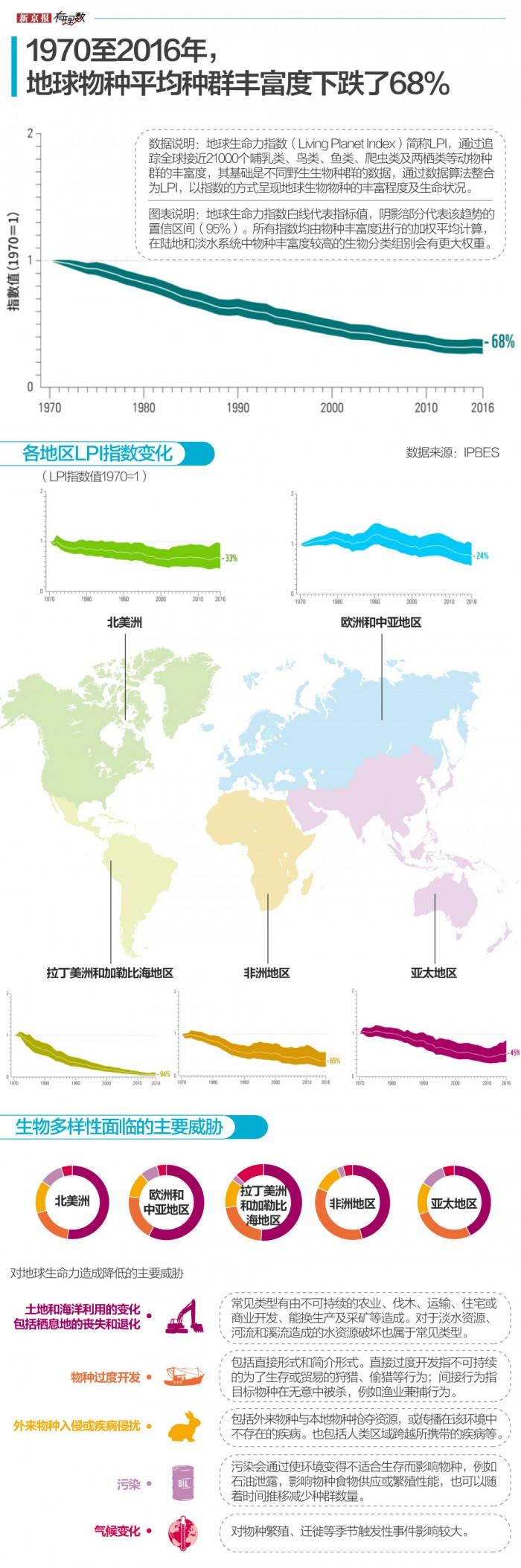 地球100万物种濒临灭绝,灭绝速度正在加快