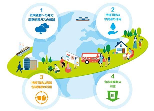 グリコ、2050年CO2マイナス100%・プラはリサイクル原料100%へ